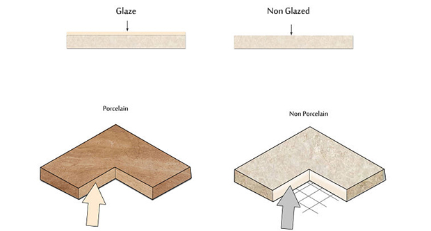 Glazed Vs Unglazed Tiles