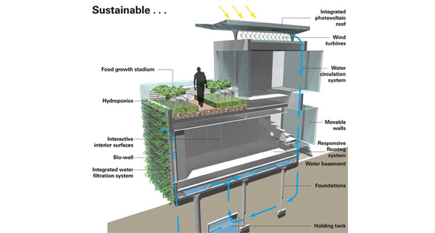 Sustainability and Design