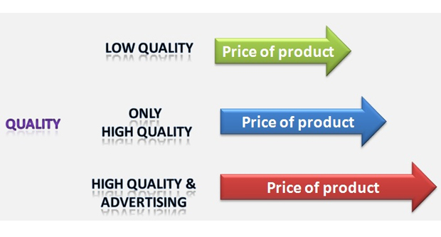 price affects quality